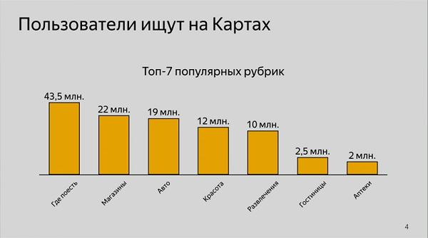 Что ищут на Яндекс картах